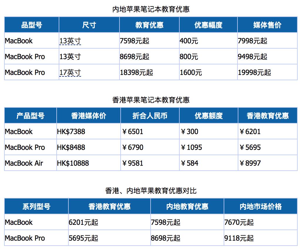 香港、内地苹果教育优惠幅度对比,哪个更优惠?